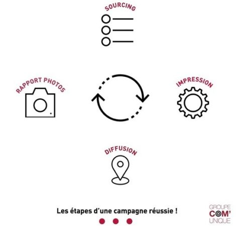 Groupe Com'Unique : sourcing, impression, diffusion, rapport de campagne